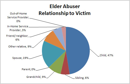 Older Adult Abuse